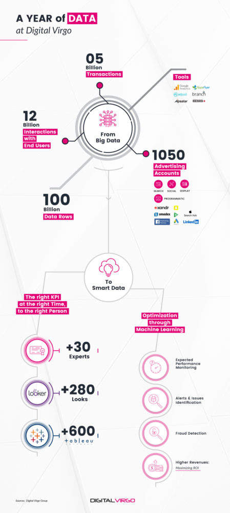 A year of Data at Digital Virgo infography