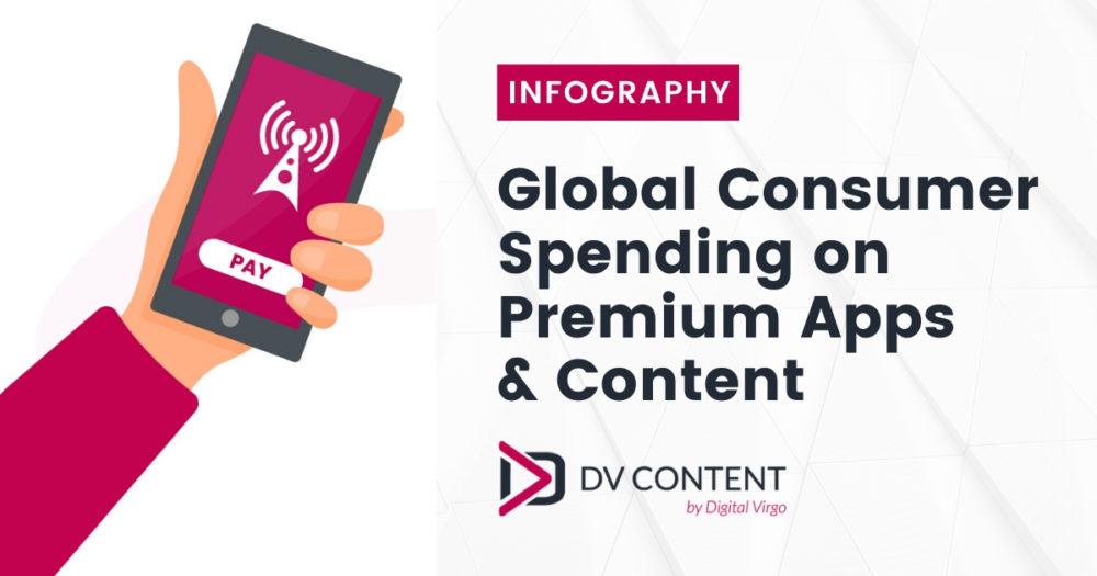 Global Consumer Spending on Premium Apps & Content