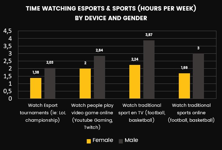 Time watching esports and sports (hours per week)