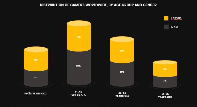 Distribution of Gamers worldwide, by age group and gender
